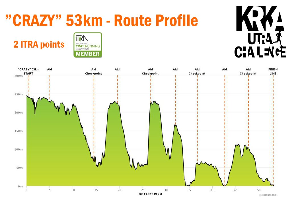 Crazy 53km 2019 - Route Profile