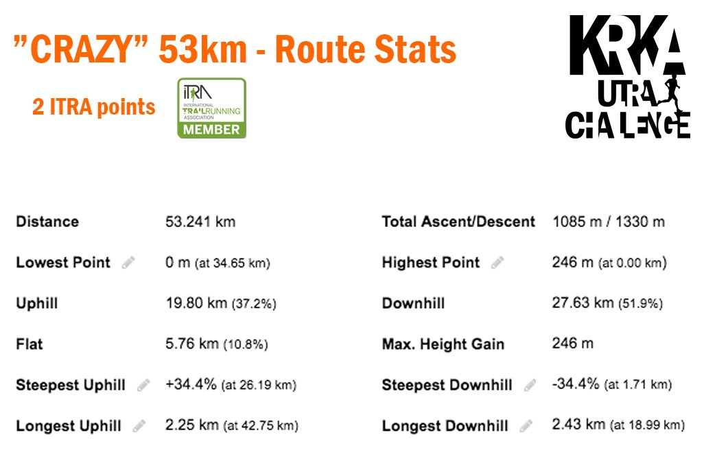 Crazy 53km 2019 - Route Stats