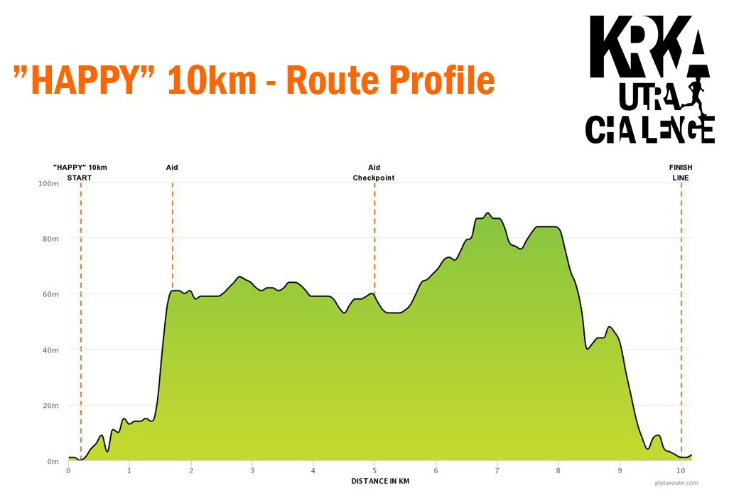 Happy 10km 2019 - Route Profile