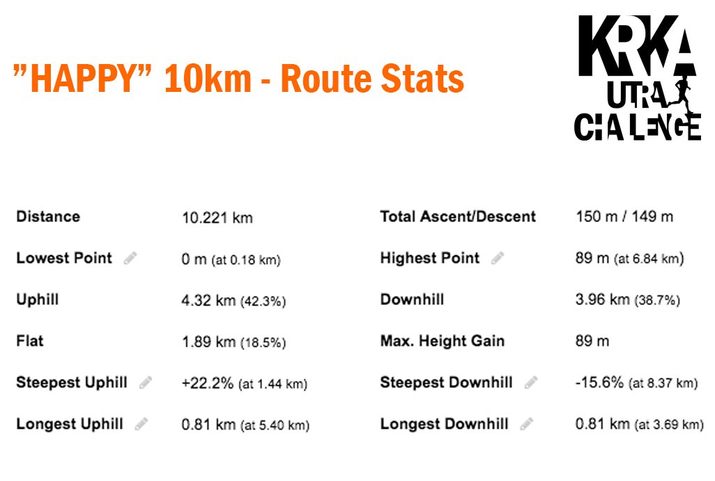 Happy 10km 2019 - Route Stats