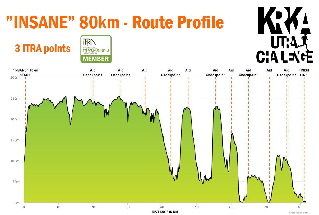 Insane 80km 2019 - Route Profile