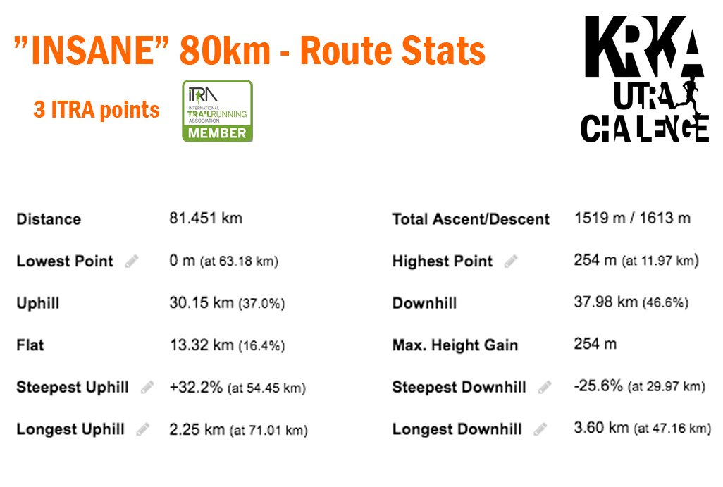 Insane 80km 2019 - Route Stats