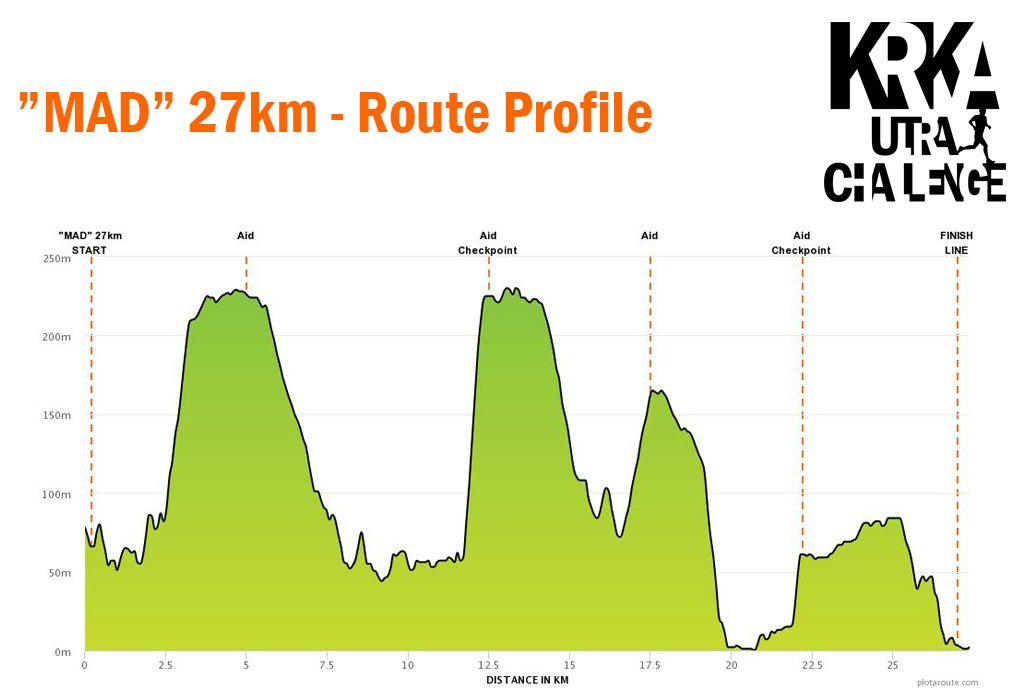 Mad 27km 2019 - Route Profile