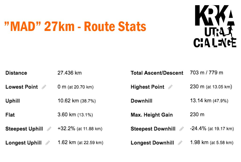 Mad 27km 2019 - Route Stats